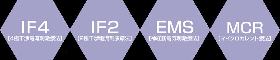 3つの電気刺激
