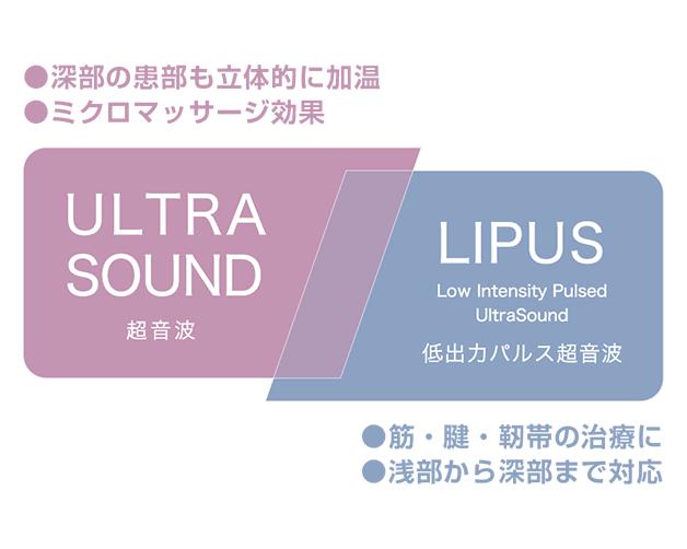 イトー UST-770 超音波+低出力パルス超音波の効果イメージ